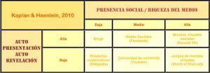 Clasificación Social Media. Kaplan & Haenlein, 2010