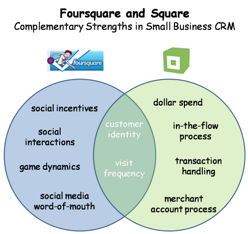 foursquare-square-complementary-strengths