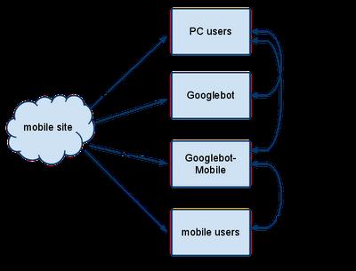 Indexación móvil - Google