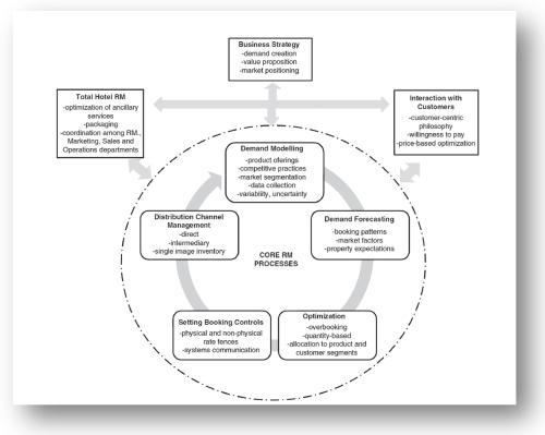 Procesos Revenue Management