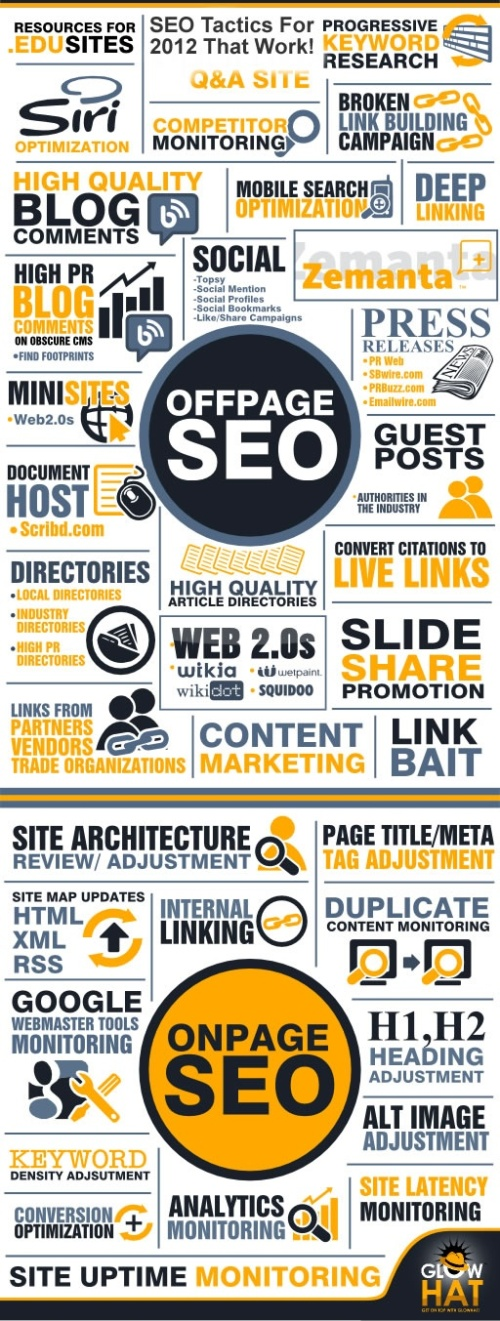 Infografía SEO - on/off